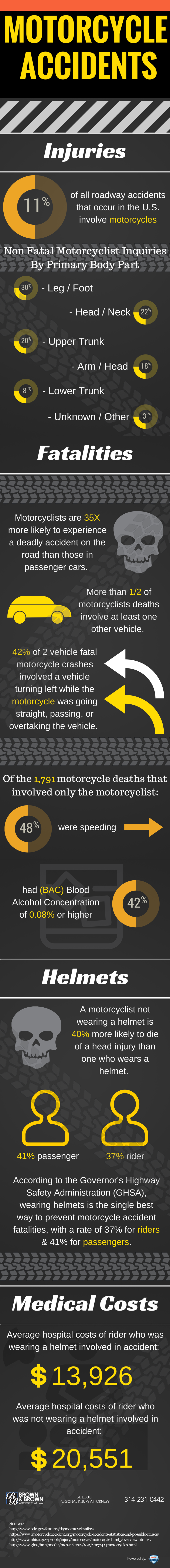 Motorcycle Accidents in the U.S.: An Infographic for Motorcycle Safety Awareness Month