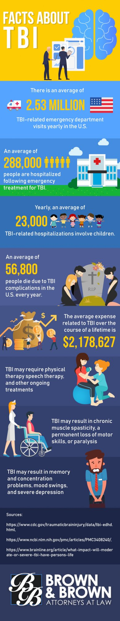 TBI Facts Infographic from Brown Law Office in St. Louis