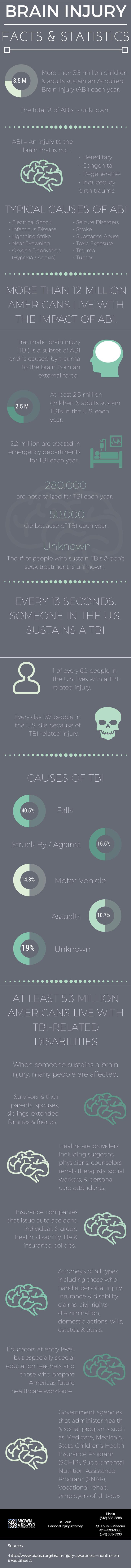 TBI Statistics [infographic]
